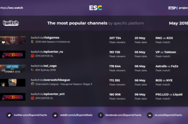 ESM Project esports Twitch top 5 stats