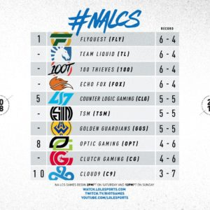Week 5 NA LCS Standings