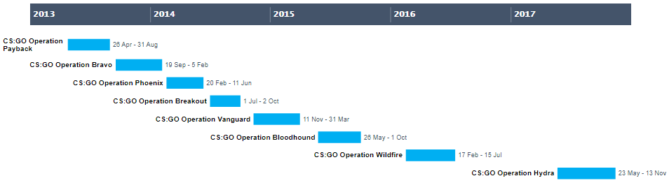Timeline of all CS:GO Operations