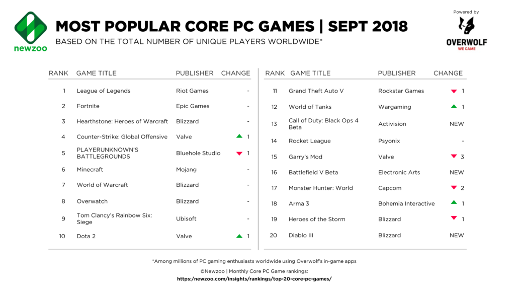 Most Popular PC Games 2018