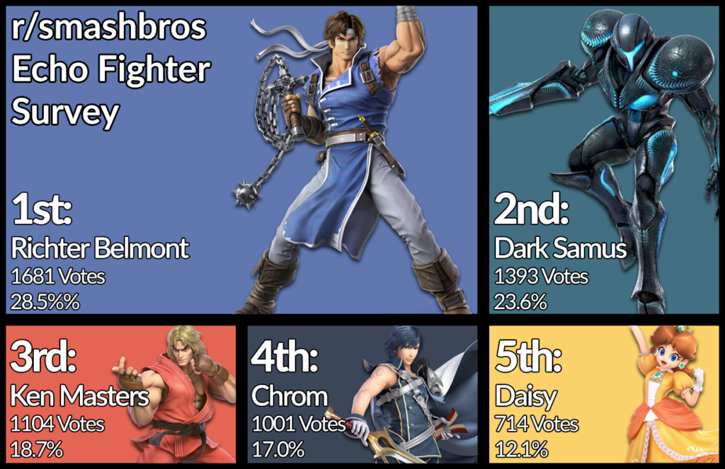 Most Popular Smash Ultimate Echo Fighters