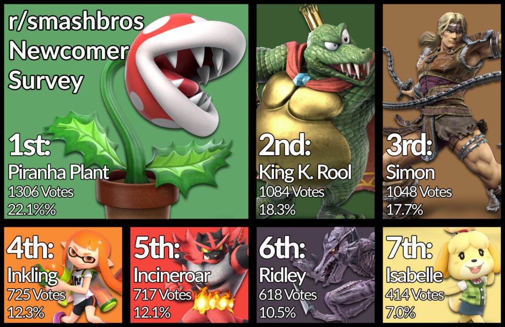 Most Popular New Smash Bros Ultimate Characters