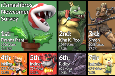Most Popular Smash Ultimate Fighters - Piranha Plant, K Rool, Simon & Richter Belmont