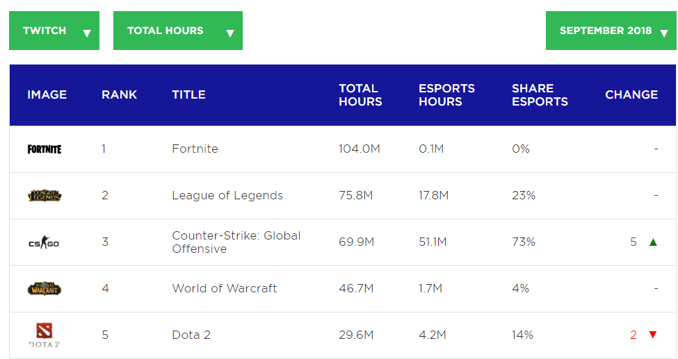 Top Esports on Twitch 2018