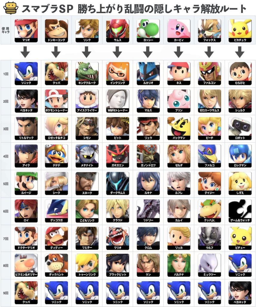Smash Bros Ultimate Character Unlock Chart