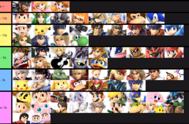 Results-Based Super Smash Bros Ultimate Tier List - January 2019