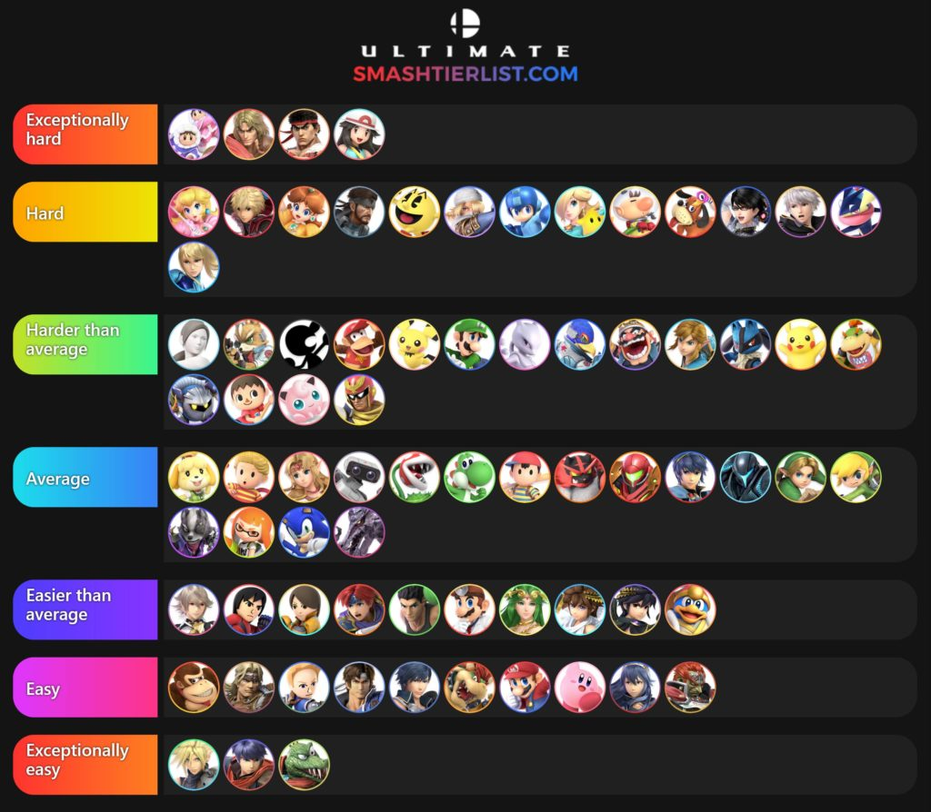 Easiest Characters in Smash Ultimate from Reddit Poll
