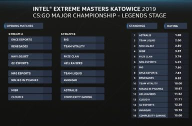 IEM Katowice Team Rankings & Matchups for Legends Stage