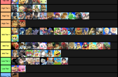 Super Smash Bros Ultimate Tier List from Reddit (February 2019)