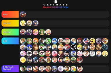 Super Smash Bros Ultimate Tier List Based on Top 8 Placings (Feb 2019)